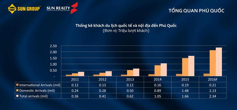 Bảng thống kê lượng khách du lịch đến Phú Quốc từ 2011-2016