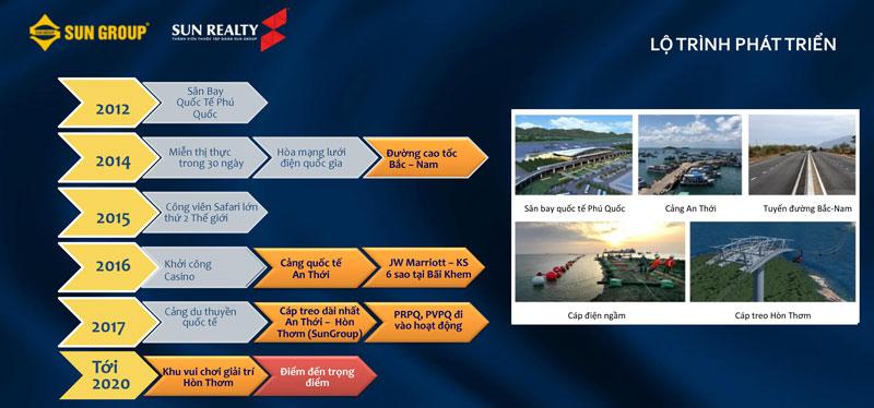 lộ trình phát triển của Phú Quốc