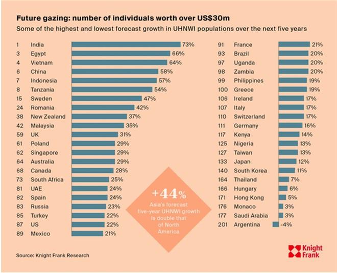 Những năm gần đây, lượng người giàu tại Việt Nam có tốc độ tăng trưởng mạnh