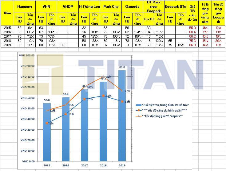Biểu đồ so sánh tốc độ tăng giá bình quân loại hình biệt thự tại Hà Nội và dự án biệt thự đảo Ecopark từ năm 2015 đến 2019