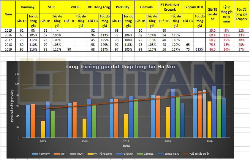 Biểu đồ tăng trưởng giá đất thấp tầng tại Hà Nội giai đoạn 2015 - 2019