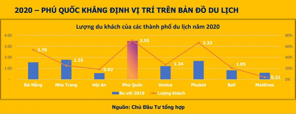 Phú Quốc vẫn chứng minh là điểm đến giá trị, vùng an toàn khi thu hút lượng khách du lịch lớn hơn năm 2019.