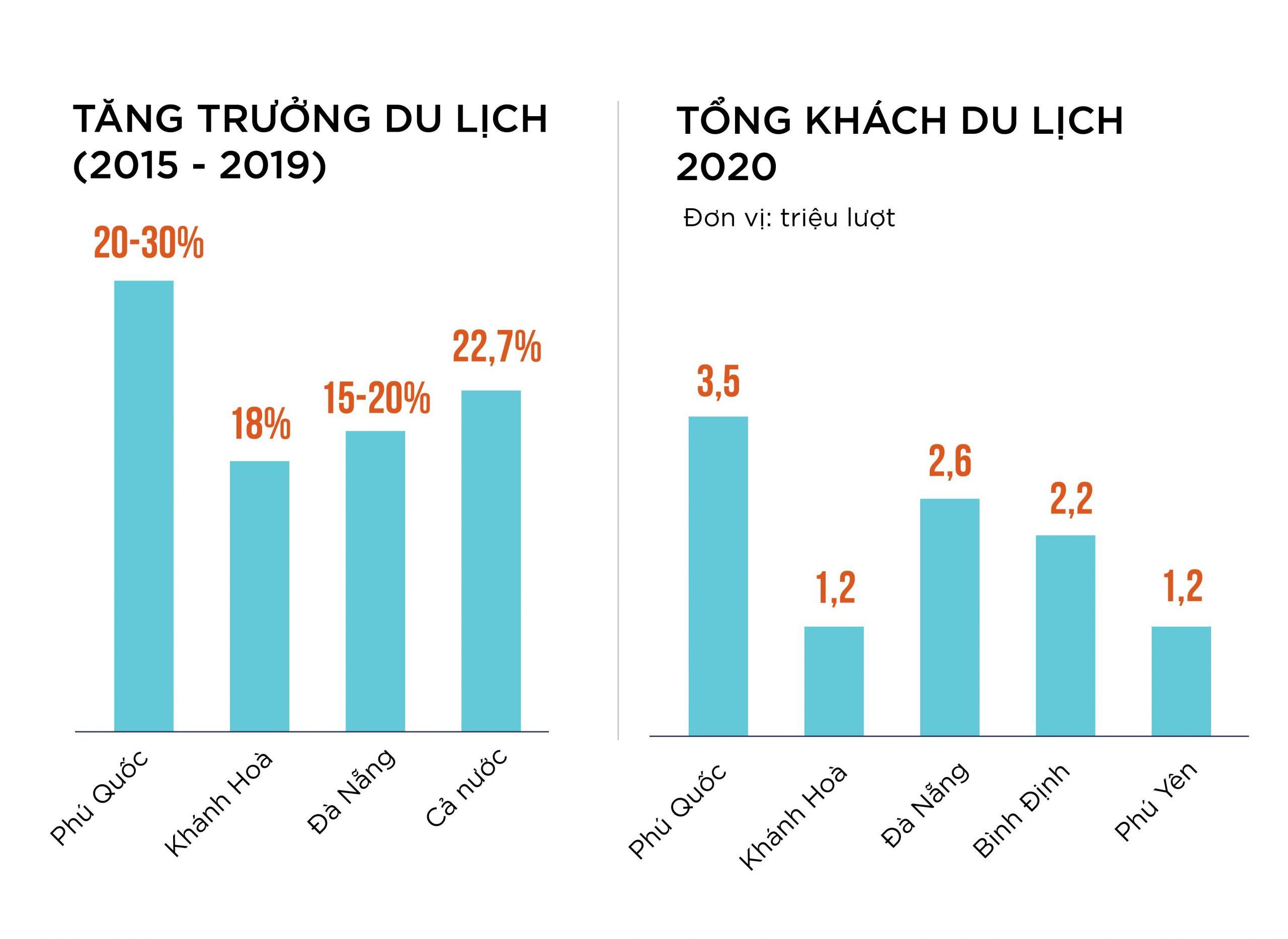 Bảng đồ thị mức độ tăng trưởng ngành du lịch toàn quốc cho thấy Phú Quốc đang là điểm đến hàng đầu đối với du khách