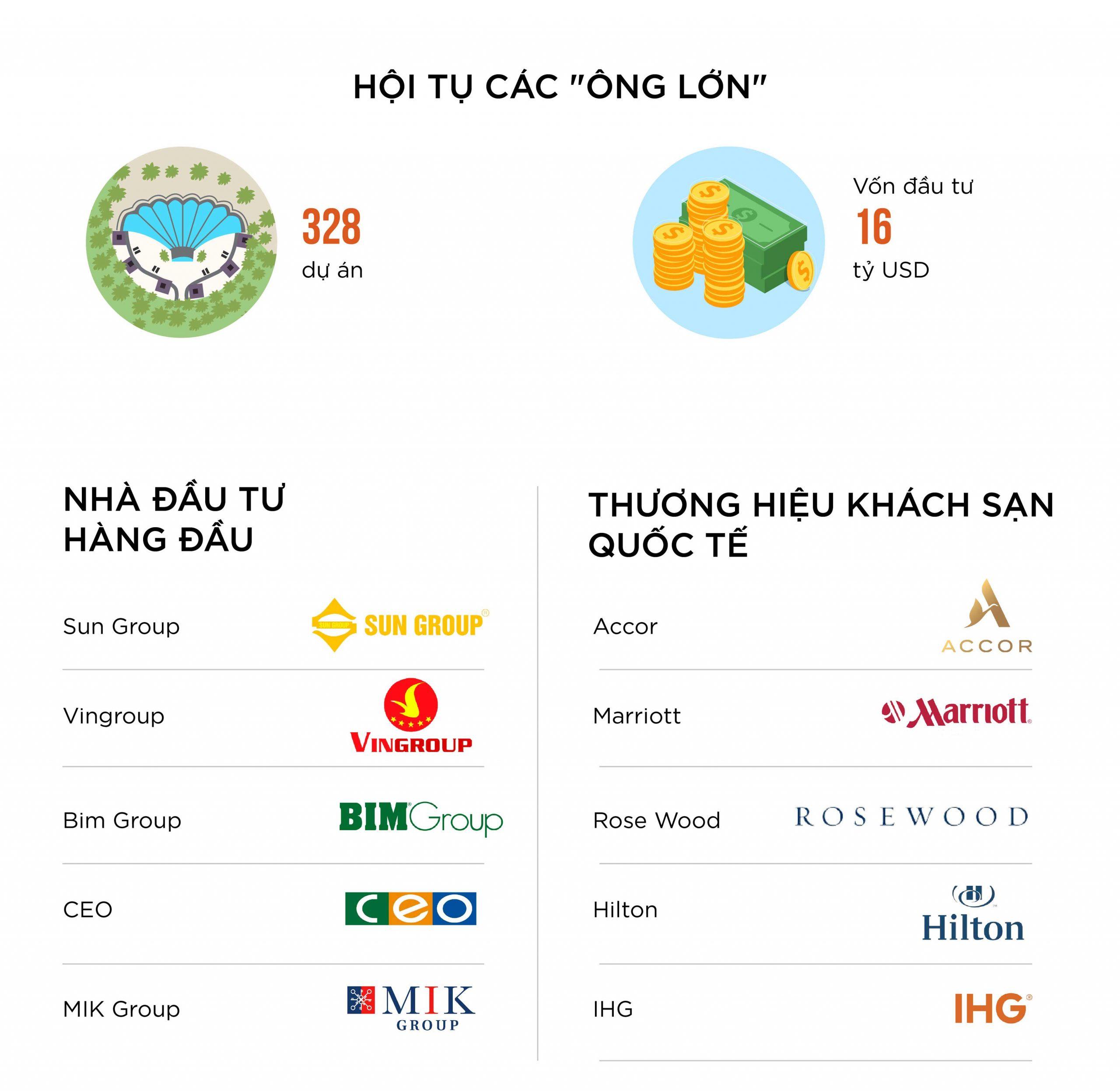 Phú Quốc thành phố đảo thu hút vốn đầu tư từ các Tập đoàn hàng đầu Việt Nam và Quốc Tế