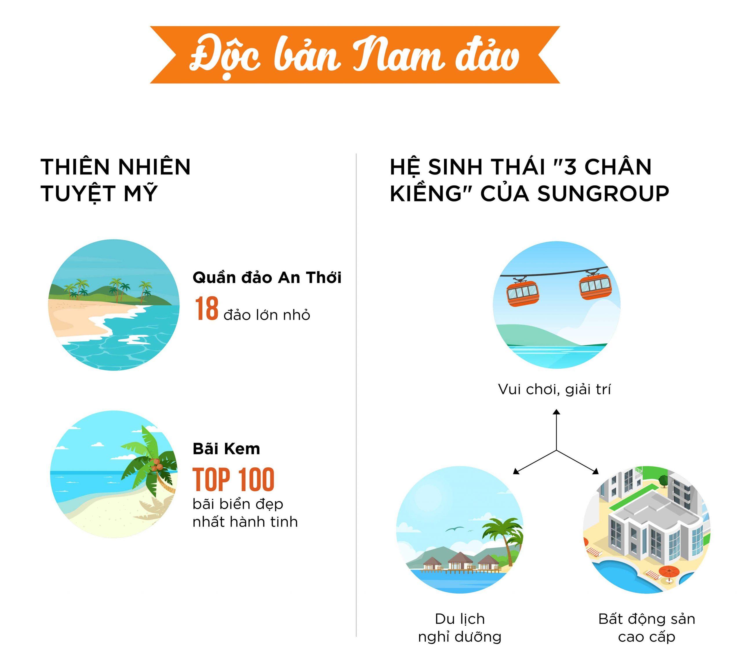 Hệ sinh thái Nam đảo do Tập đoàn Sun Group dày công kiến tạo
