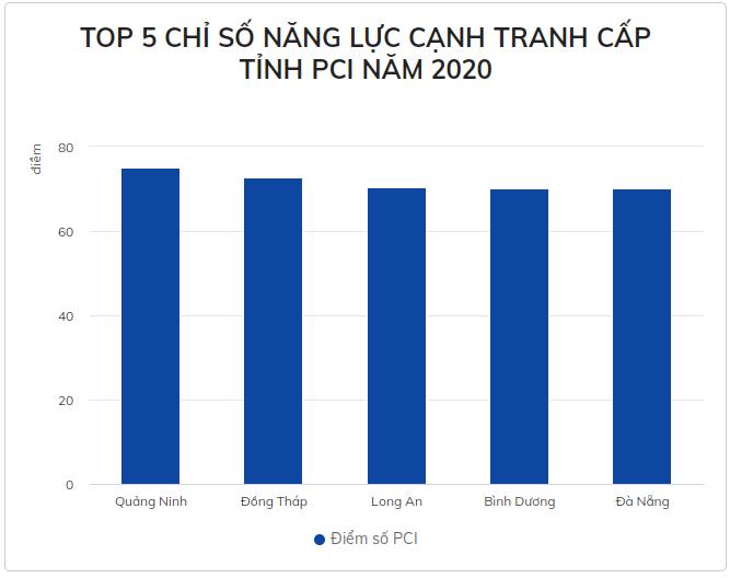 Quảng Ninh dẫn đầu về chỉ số năng lực cạnh tranh cả nước