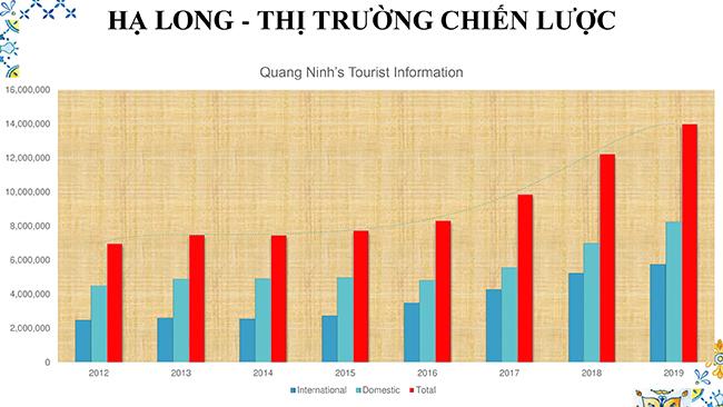 10 Tháng đầu năm 2019, lượng khách du lịch đế Quảng Ninh đạt 14 triệu lượt khách