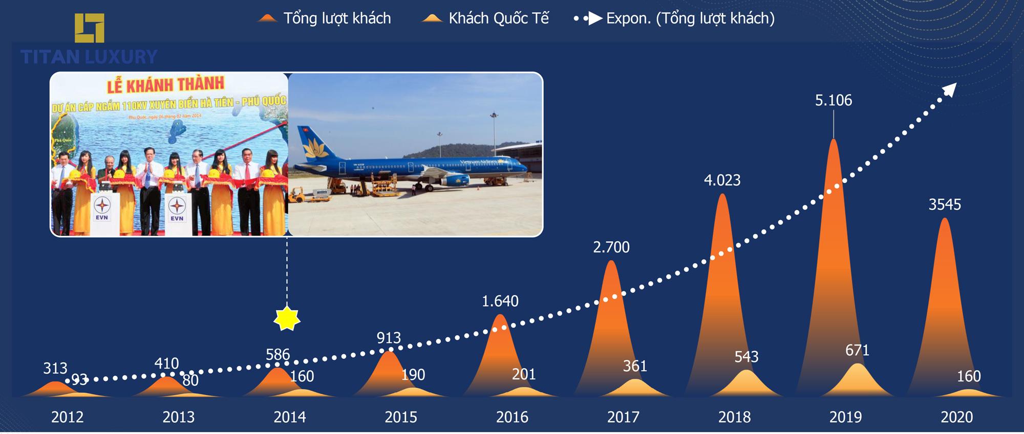 Những con số ấn tượng của khách du lịch Phú Quốc trong 5 năm qua