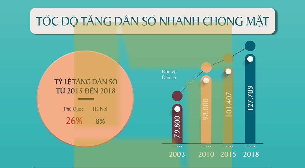 Dân số Phú Quốc tăng trưởng mạnh tạo đà cho giá trị BĐS tăng nhanh